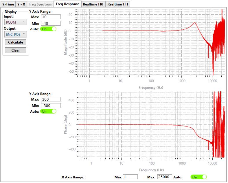 Immagine di un diagramma Galvo Bode di Polaris MotionTools